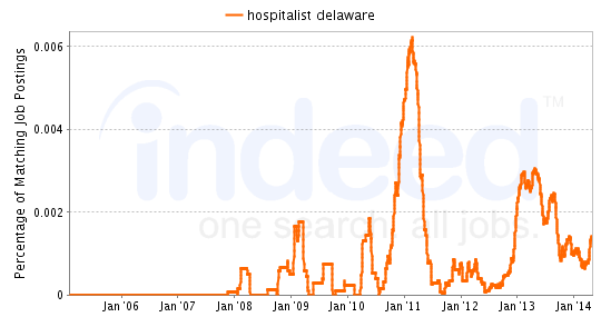 Chart of Hospitalist job growth in Delaware
